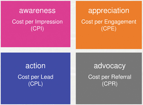 IAB Social Media Measurement Framework